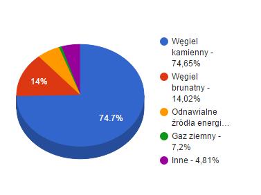 źródła paliw wyprodukowanych przez tauron w 2014 r.